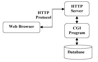 HTTP教程,什么是HTTP 建站教程 第1张