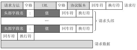 HTTP教程,什么是HTTP 建站教程 第2张