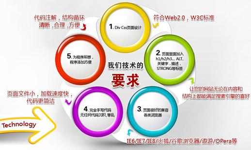 企业营销型网站设计特点 网站优化 第1张