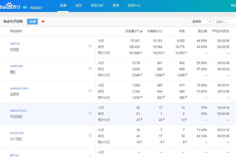 百度统计工具主页数据指标解读 网站运营 第1张