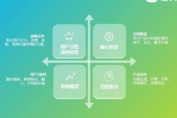 竞品分析4要素+6大核心方法论 网络营销 第1张