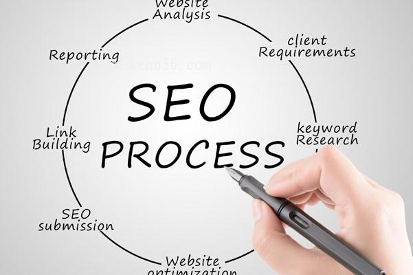 企业网站优化的七大要点 建站资讯